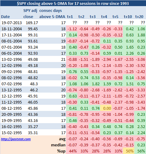 $SPY closing above 5-DMA for 17 sessions in row since 1993
