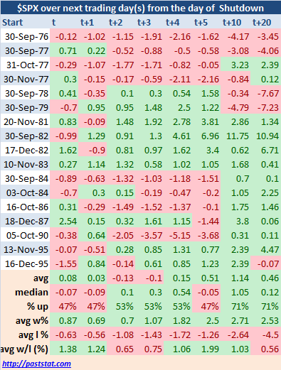 $SPX over next trading day(s) from the day of  Shutdown