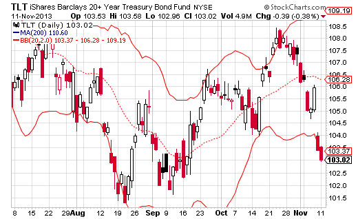 $TLT closes below Lower Bollinger Band Stock Chart