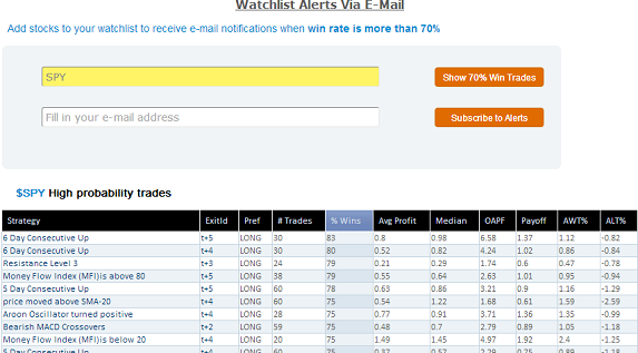 Watchlist Alerts Via Email