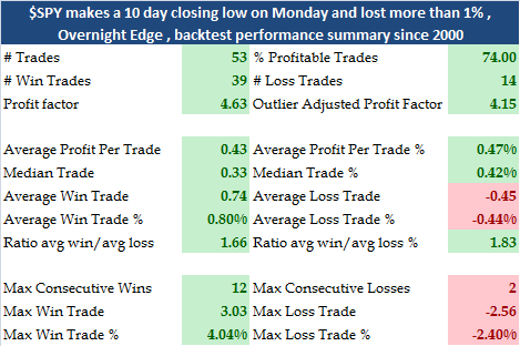 $SPY closea at  10 day low on Monday and lost more than 1% , Overnight Edge , backtest performance summary since 2000