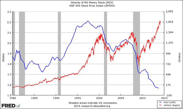S&P versus M2 Money Velocity
