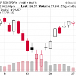 10 or higher lows on $SPY stock chart