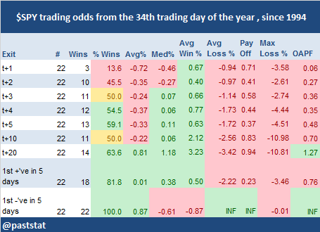 $SPY trading odds from the 34th trading day of the year , since 1994