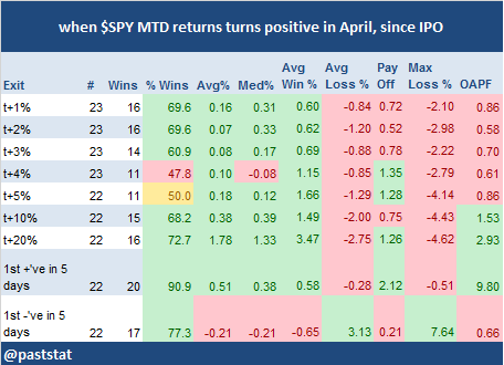 when $SPY MTD returns turns positive in April, since IPO