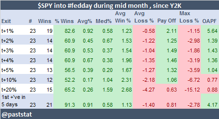 $SPY into #fedday during mid month , since Y2K