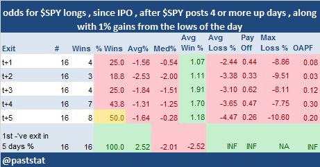 $SPY posts 4 or more up days , along with 1% gains from the lows of the day