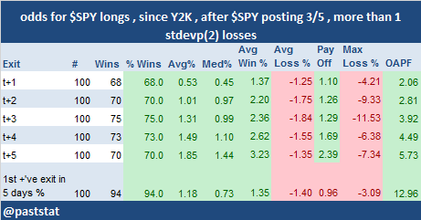 $SPY posts 3 1 stdevp(20) losses