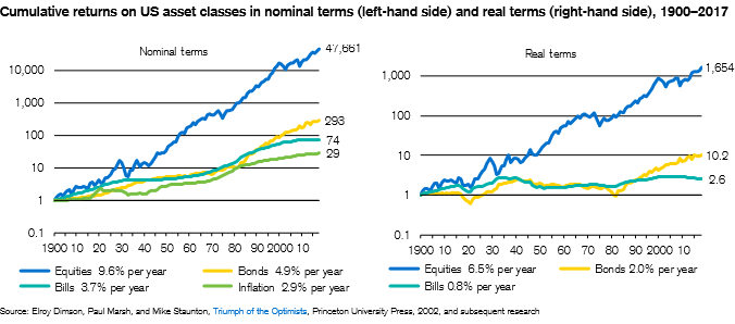 Cumulative returns on US asset classes in nominal terms