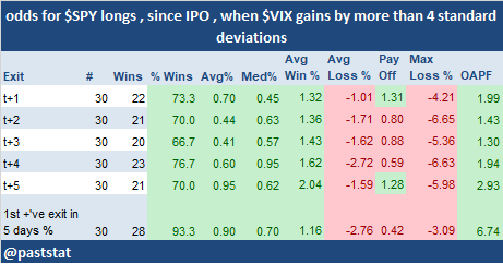 odds for $SPY longs , since IPO , when $VIX gains by more than 4 standard deviations